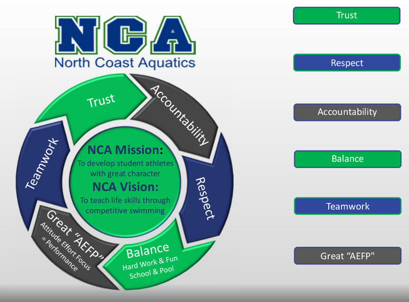 nca value wheel